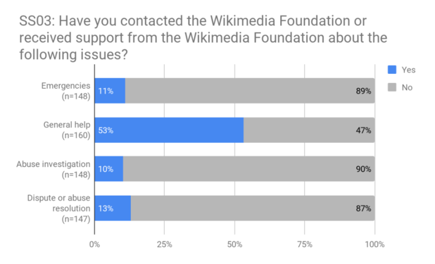 SS03 - Contact with foundation for issues.png