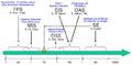 Sistemas de informacion evolucion.png