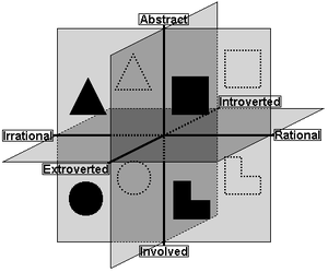 Socionics - Image: Socionics Information Elements and Dichotomies