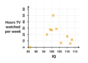 Spearman's rank correlation coefficient - Chart of the data presented. It can be seen that there might be a negative correlation, but that the relationship does not appear definitive.