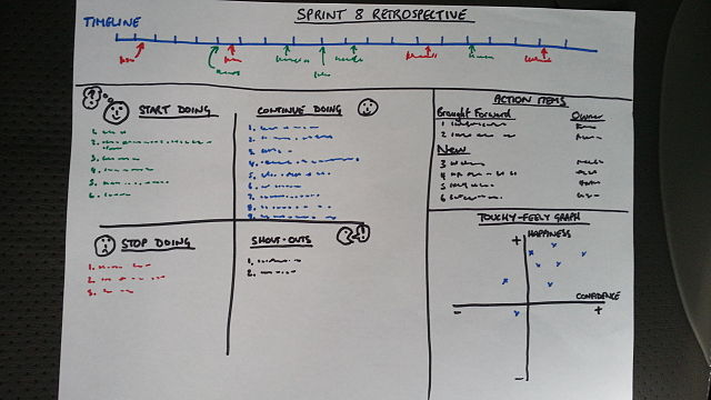 Example of a Sprint Retrospective Board