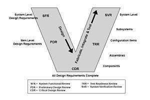 V-Model - Image: Systems Engineering and Verification