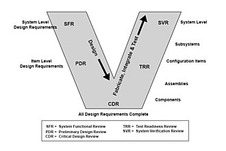 V-Model - Systems engineering and verification.