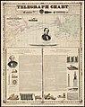 Telegraph chart (7557405786).jpg