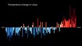 Temperature Bar Chart Africa-Libya--1901-2020--2021-07-13.png