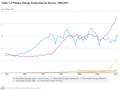 US Total Renewable Energy 1949-2011.png