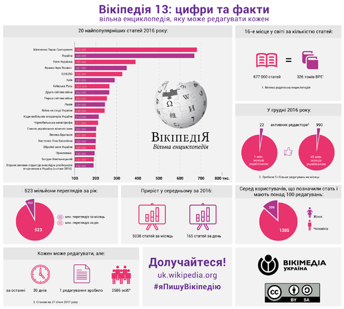 Infographics realeased on Ukrainian Wikipedia 13th anniversary