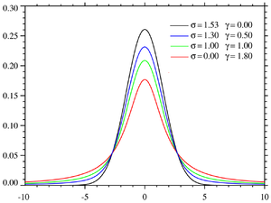Spectral line shape - Plot of the centered Voigt profile for four cases. Each case has a full width at half-maximum of very nearly 3.6. The black and red profiles are the limiting cases of the Gaussian (γ =0) and the Lorentzian (σ =0) profiles respectively.