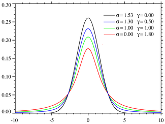 Plot of the centered Voigt profile for four cases