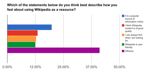 Wikipedia readership survey Pakistan 1.png