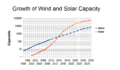 Wind-and-solar-2011.png