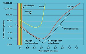Lanthanum - Comparison of infrared transmittance of ZBLAN glass and silica