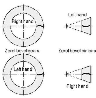 Spiral bevel gear - Zerol handedness