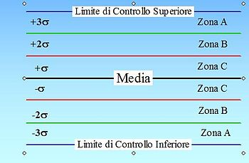 Zone carta controllo.JPG