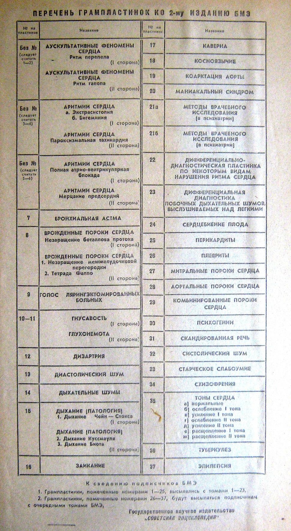 Большая медицинская энциклопедия - перечень грамластинок