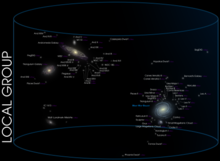 Diagram of the galaxies in the Local Group relative to the Milky Way