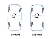 Los dos modos de una dirección a las 4 ruedas