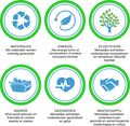 6 stappen naar een circulaire economie.png