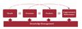 8. KM Assessment on Organization Processes (Becerrs-Fernandes & Sabherwal, 2010; Alavi & Leidner, 2001).png