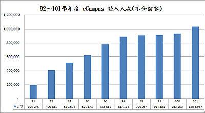 92~101學年度 eCampus 登入人次(不含訪客)