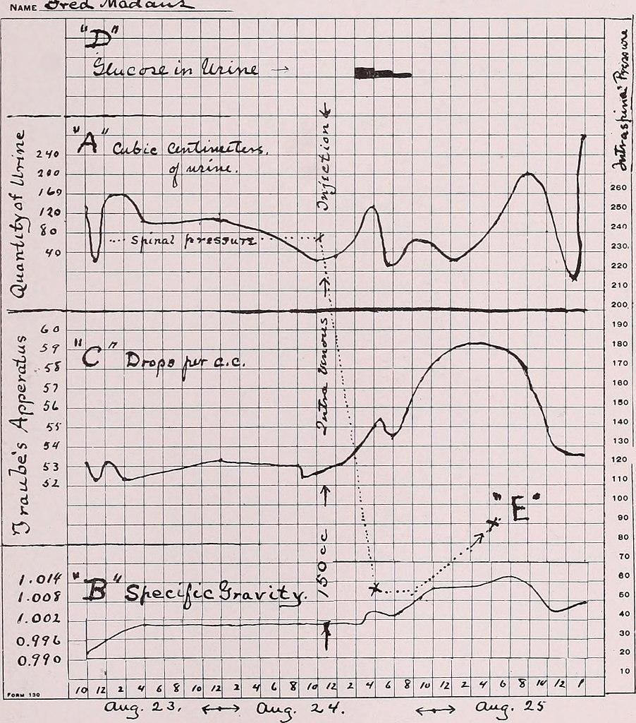 Glucose Chart: Alienist and neurologist. (1919) (14759976141).jpg ,Chart