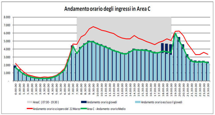 Vehicles entering Milan Area C during the day. in light blue: during average working day except Thursdays; in dark blue: during average Thursday (Area C charge limited to 6 pm); in red: during a working day with Area C not operational (due to a strike); in green: average during Area C (including Thursdays). The gray shading represents the normal period of activation of the congestion charge.
