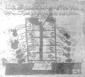 Arabic laboratory glassware.png