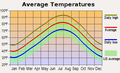 Average monthly temperature for Little Rock, Arkansas.png
