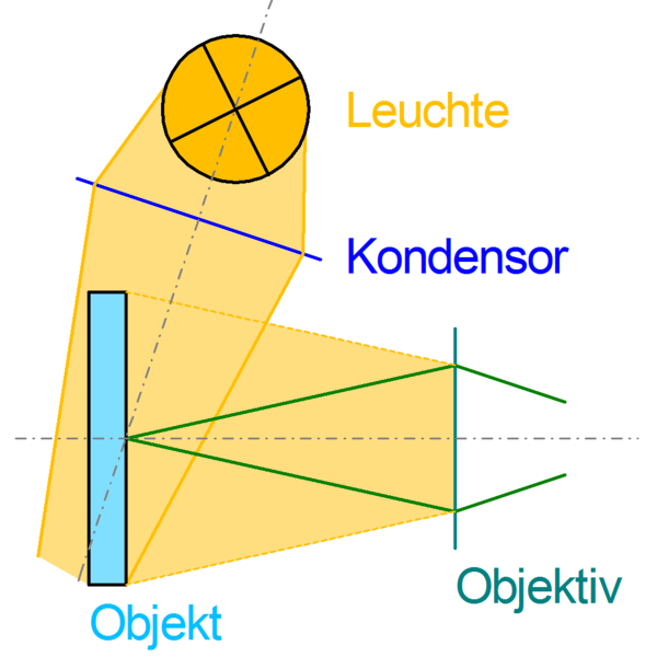 Datei:Beleuchtung.Diffusion.png