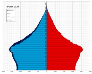 Demographics of Bhutan Overview of the demographics of Bhutan