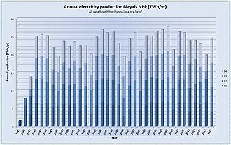 Blayais Nuclear Power Plant - Blayais NPP production 1981-2016 (based upon IAEA PRIS data)