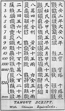 西夏文字 - Wikipedia