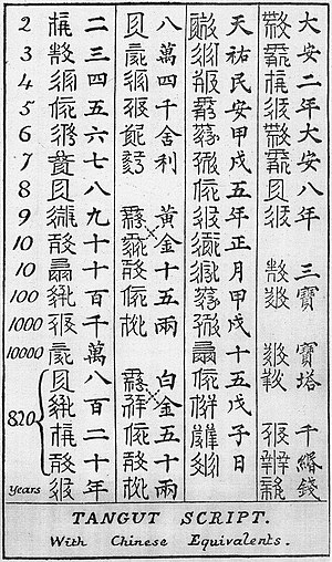 Tangut script - Stephen Wootton Bushell's decipherement of 37 Tangut characters