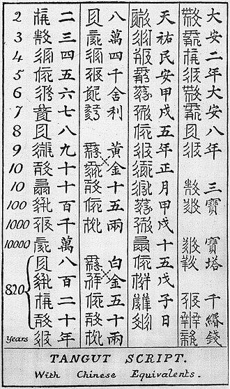 Tangutology - Bushell's decipherement of 37 Tangut characters