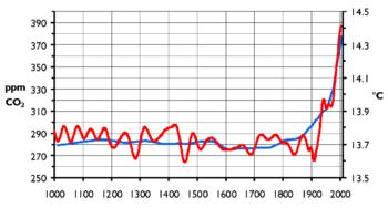 Variazione della temperatura globale (in rosso) e dell'anidride carbonica presente nell'atmosfera (in blu) negli ultimi 1000 anni; la causalità non è da tutti ritenuta provata ma una correlazione pare evidente.