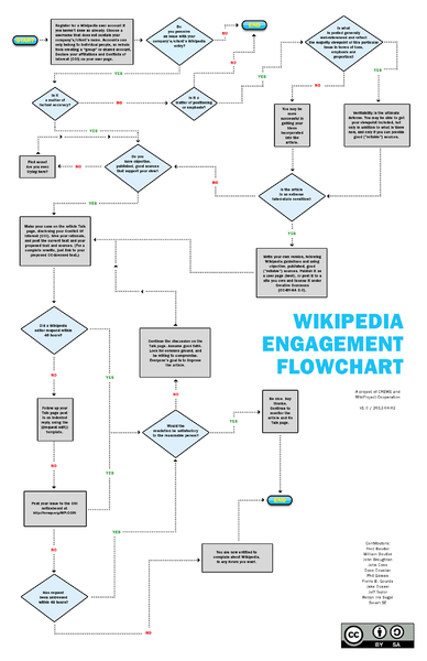 dateicrewe wikipedia engagement flowchartpng � wikipedia