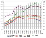 Changes in population Tohoku Japan