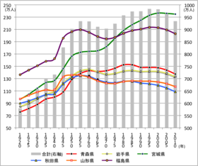 東北地方の人口の推移 1920 - 2010(国勢調査)