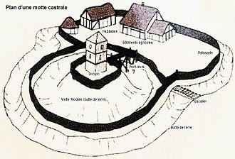 Duffus Castle - Depiction of typical motte-and-bailey castle