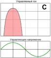 Class C amplifier principle RUS.png