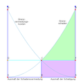 Coase-Theorem Szenario 1.png
