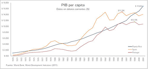 Banca Oriental De Puerto Rico: PIB per cápita (nominal) de Puerto Rico y de los países ibéricos