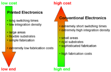 picture relating to Printable Substrates identify Released electronics - Wikipedia