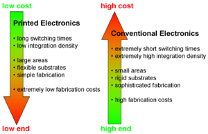 Printed electronics - Printed and conventional electronics as complementary technologies.
