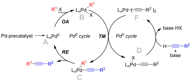Mechanism for the Cu-free Sonogashira reaction.[13]