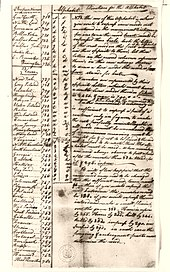 A handwritten ledger listing spies and informant names, codes, and descriptions in colonial English longhand