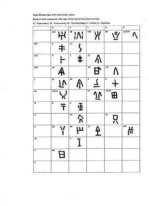 Cypro-Minoan syllabary