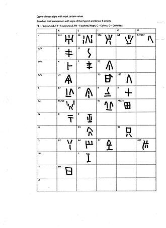 Cypro-Minoan syllabary - Image: Cyprominoansyllabary consensus
