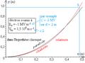 Déflexion électrique relativiste d'un électron - trajectoire dans l'espace champ.png