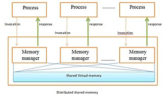 Distributed shared memory - DSM FIGURE